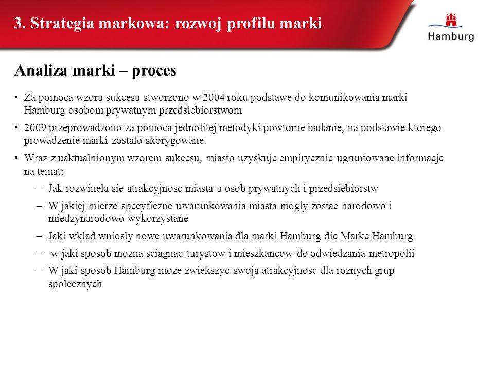 Za pomoca wzoru sukcesu stworzono w 2004 roku podstawe do komunikowania marki Hamburg osobom prywatnym przedsiebiorstwom 2009 przeprowadzono za pomoca