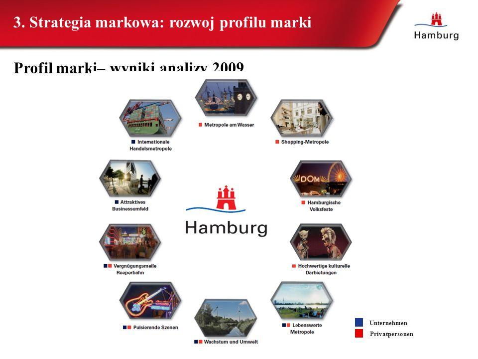 Profil marki– wyniki analizy 2009 Unternehmen Privatpersonen 3. Strategia markowa: rozwoj profilu marki