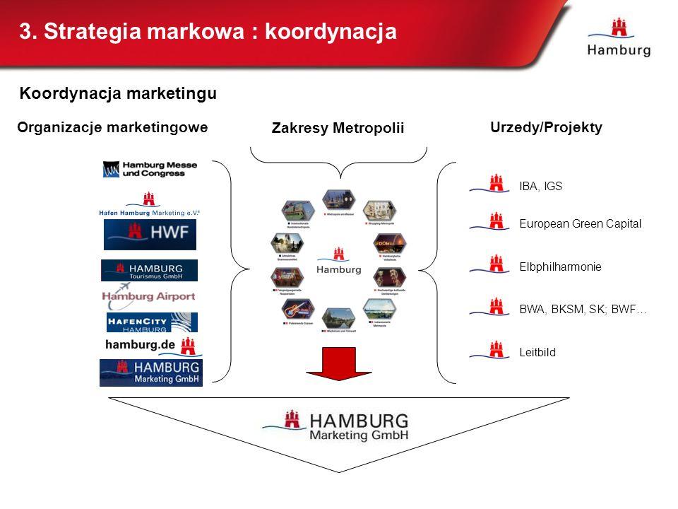 Koordynacja marketingu European Green Capital Elbphilharmonie BWA, BKSM, SK; BWF… Leitbild IBA, IGS Organizacje marketingoweUrzedy/Projekty Zakresy Me