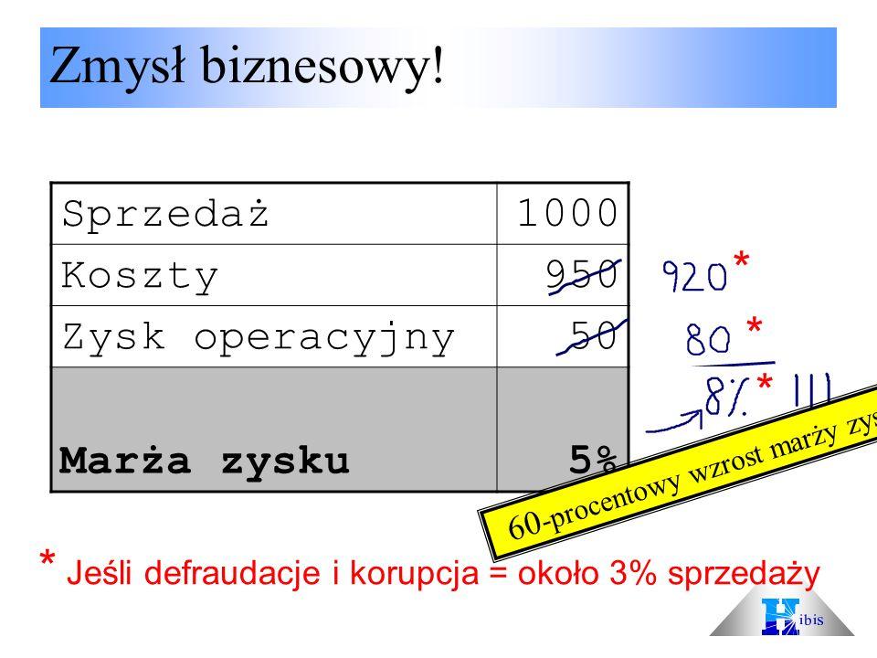 Sprzedaż1000 Koszty950 Zysk operacyjny50 Marża zysku5% * Jeśli defraudacje i korupcja = około 3% sprzedaży * * * Zmysł biznesowy! 60 -procentowy wzros