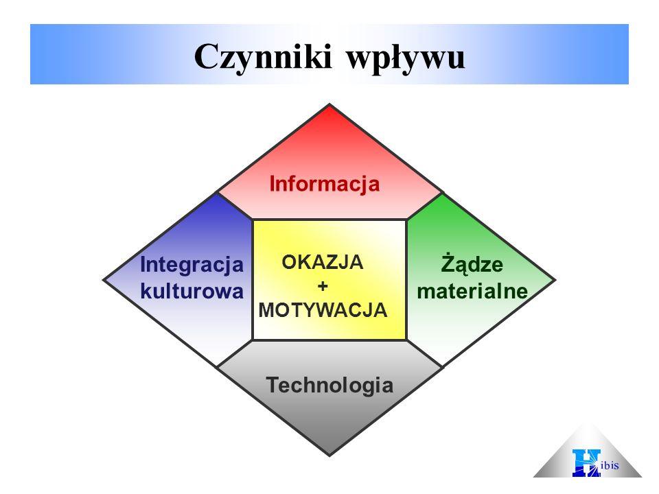 Czynniki wpływu OKAZJA + MOTYWACJA Informacja Technologia Integracja kulturowa Żądze materialne