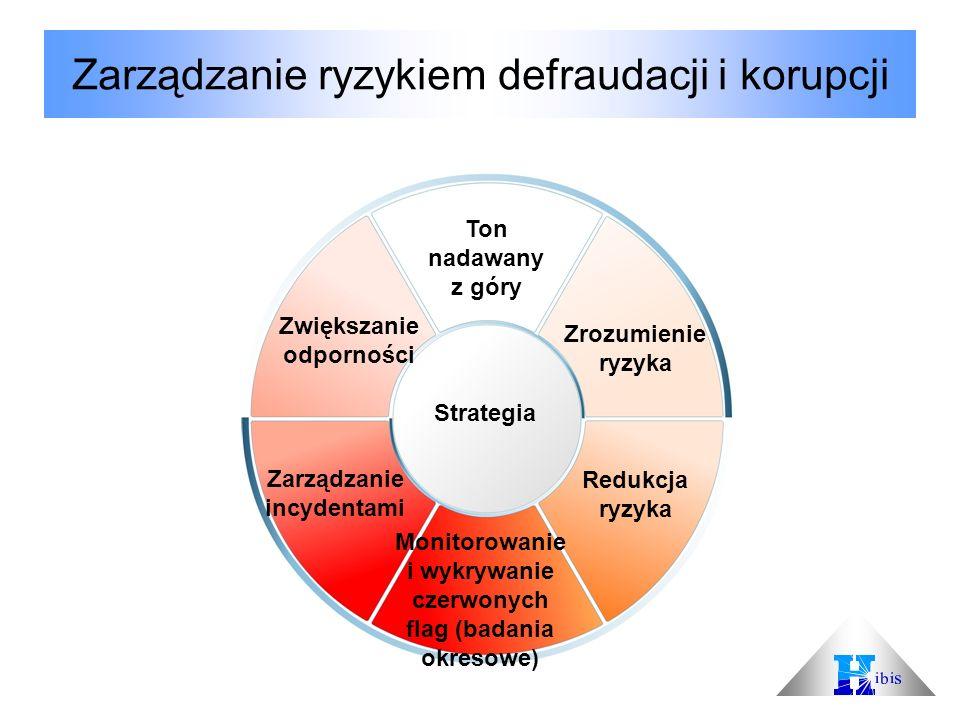 Zarządzanie ryzykiem defraudacji i korupcji 12 Ton nadawany z góry Zrozumienie ryzyka Redukcja ryzyka Monitorowanie i wykrywanie czerwonych flag (bada
