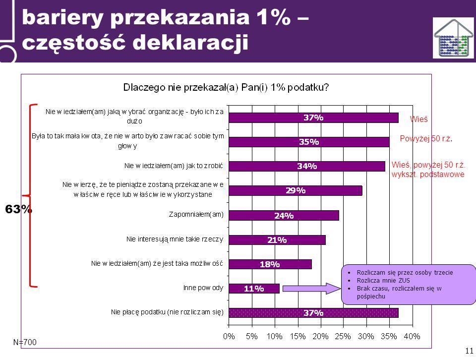 bariery przekazania 1% – częstość deklaracji N=700 Rozliczam się przez osoby trzecie Rozlicza mnie ZUS Brak czasu, rozliczałem się w pośpiechu 11 63% Wieś Powyżej 50 r.ż.
