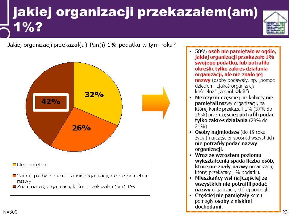 jakiej organizacji przekazałem(am) 1%.