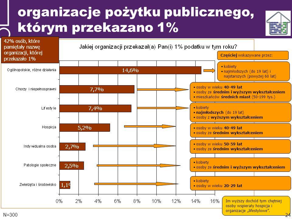 organizacje pożytku publicznego, którym przekazano 1% N=300 42% osób, które pamiętały nazwę organizacji, której przekazało 1% kobiety najmłodszych (do 19 lat) i najstarszych (powyżej 60 lat) Częściej wskazywane przez: osoby w wieku 40-49 lat osoby ze średnim i wyższym wykształceniem mieszkańców średnich miast (50-199 tys.) kobiety najmłodszych (do 19 lat) osoby z wyższym wykształceniem osoby w wieku 40-49 lat osoby ze średnim wykształceniem osoby w wieku 50-59 lat osoby ze średnim wykształceniem kobiety osoby ze średnim i wyższym wykształceniem kobiety osoby w wieku 20-29 lat Im wyższy dochód tym chętniej osoby wspierały hospicja i organizacje lifestylowe.