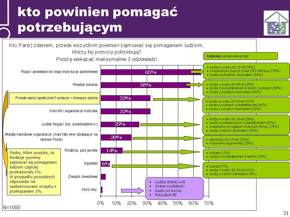 kto powinien pomagać potrzebującym N=1000 Ludzie dobrej woli Znane osobistości Każdy po trochu Prezydent RP osoby w wieku do 19 lat (76%) mieszkańców dużych miast (200-499 tys.) (75%) osoby ze średnimi dochodami (69%) Częściej wskazywane przez: osoby w wieku 50-59 lat (65%) osoby z wykształceniem średnim i wyższym (66%) osoby z wyższymi dochodami (66%) osoby w wieku 20-29 lat (41%) osoby z wyższym wykształceniem (40%) osoby z wysokimi dochodami (42%) osoby w wieku do 19 lat (38%) osoby z podstawowym wykształceniem (30%) mieszkańcy mniejszych miast (do 49 tys.) (75%) osoby z niskimi dochodami (29%) kobiety (17%) osoby z wykształceniem średnim (18%) najmłodsi (do 19 lat) (36%) mieszkańcy aglomeracji (28%) kobiety (7%) osoby w wieku 30-39 lat (10%) osoby z niskimi dochodami (9%) Osoby, które uważały, że fundacje powinny zajmować się pomaganiem ludziom częściej przekazywały 1%.