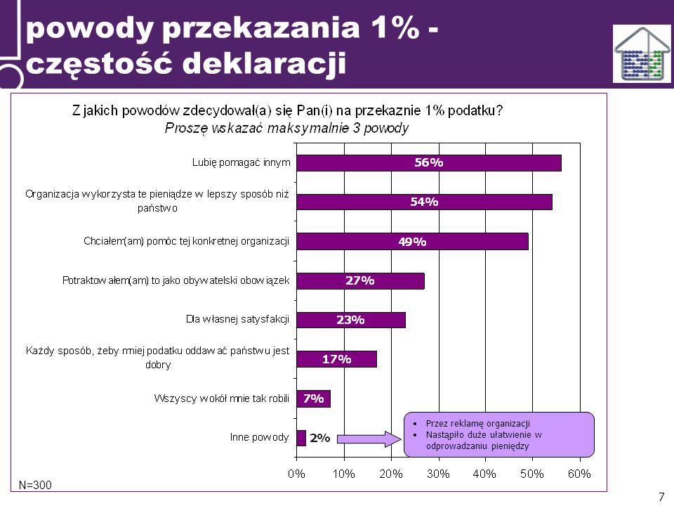 N=300 Przez reklamę organizacji Nastąpiło duże ułatwienie w odprowadzaniu pieniędzy 7 powody przekazania 1% - częstość deklaracji