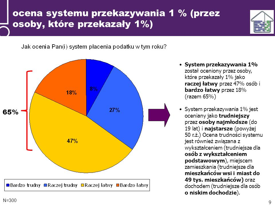 ocena systemu przekazywania 1 % (przez osoby, które przekazały 1%) N=300 9 System przekazywania 1% został oceniony przez osoby, które przekazały 1% jako raczej łatwy przez 47% osób i bardzo łatwy przez 18% (razem 65%) System przekazywania 1% jest oceniany jako trudniejszy przez osoby najmłodsze (do 19 lat) i najstarsze (powyżej 50 r.ż.) Ocena trudności systemu jest również związana z wykształceniem (trudniejsze dla osób z wykształceniem podstawowym), miejscem zamieszkania (trudniejsze dla mieszkańców wsi i miast do 49 tys.