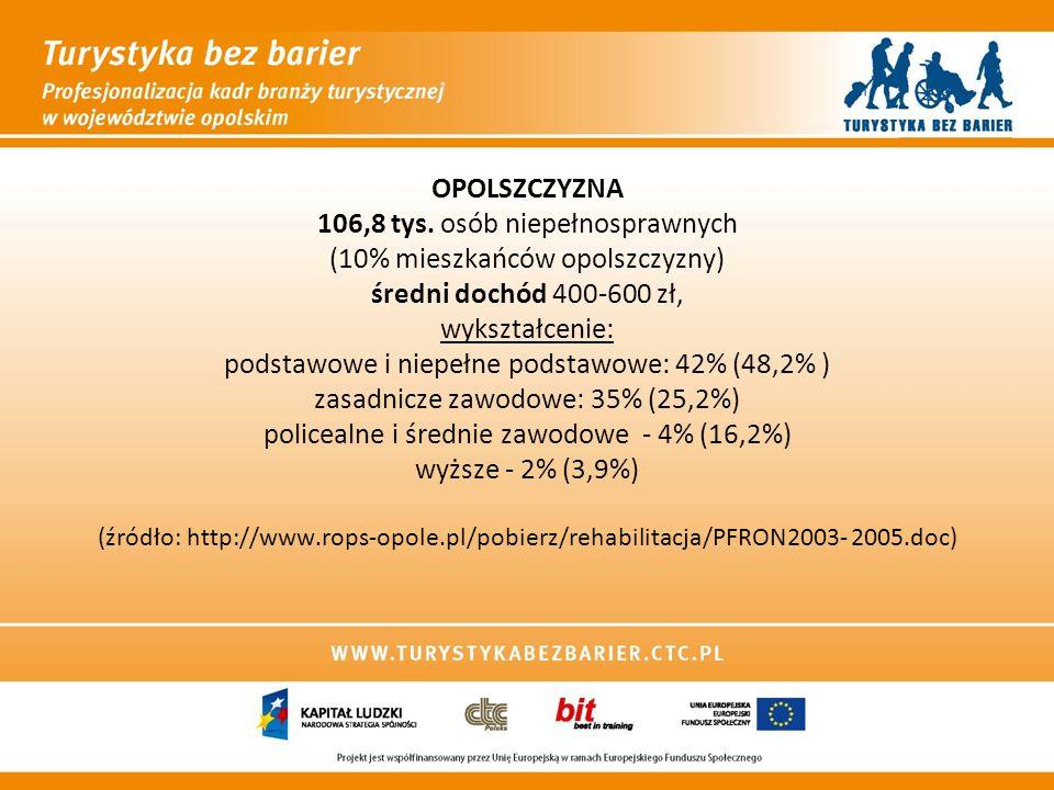 OPOLSZCZYZNA 106,8 tys. osób niepełnosprawnych (10% mieszkańców opolszczyzny) średni dochód 400-600 zł, wykształcenie: podstawowe i niepełne podstawow