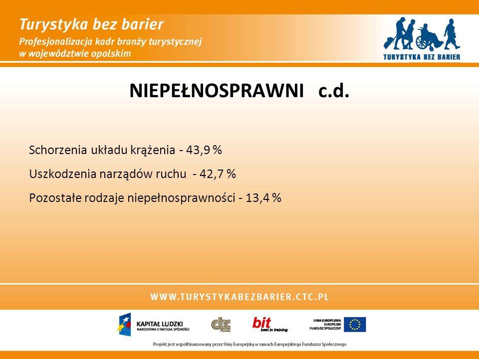 NIEPEŁNOSPRAWNI c.d. Schorzenia układu krążenia - 43,9 % Uszkodzenia narządów ruchu - 42,7 % Pozostałe rodzaje niepełnosprawności - 13,4 %