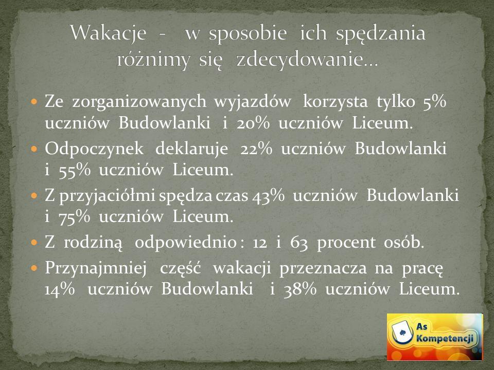 Ze zorganizowanych wyjazdów korzysta tylko 5% uczniów Budowlanki i 20% uczniów Liceum.