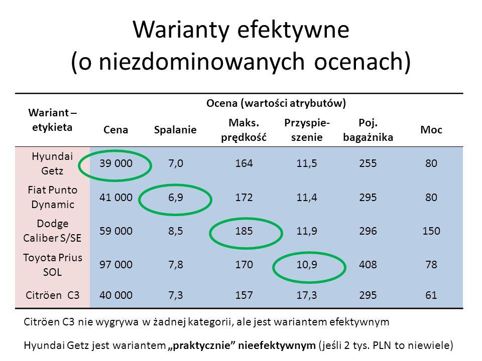 Wariant – etykieta Ocena (wartości atrybutów) CenaSpalanie Maks. prędkość Przyspie- szenie Poj. bagażnika Moc Hyundai Getz 39 0007,016411,525580 Fiat
