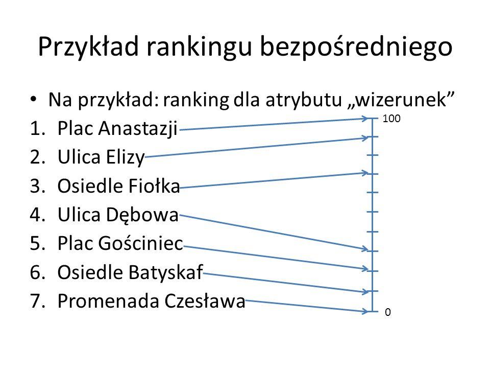 Przykład rankingu bezpośredniego Na przykład: ranking dla atrybutu wizerunek 1.Plac Anastazji 2.Ulica Elizy 3.Osiedle Fiołka 4.Ulica Dębowa 5.Plac Goś
