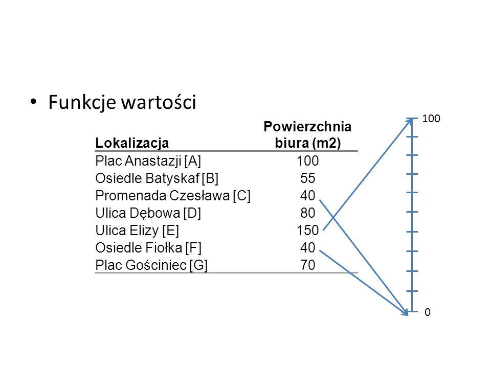 Funkcje wartości Lokalizacja Powierzchnia biura (m2) Plac Anastazji [A]100 Osiedle Batyskaf [B]55 Promenada Czesława [C]40 Ulica Dębowa [D]80 Ulica El