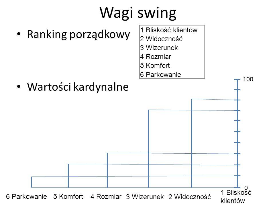 Wagi swing Ranking porządkowy Wartości kardynalne 1 Bliskość klientów 2 Widoczność 3 Wizerunek 4 Rozmiar 5 Komfort 6 Parkowanie 100 0 1 Bliskość klien