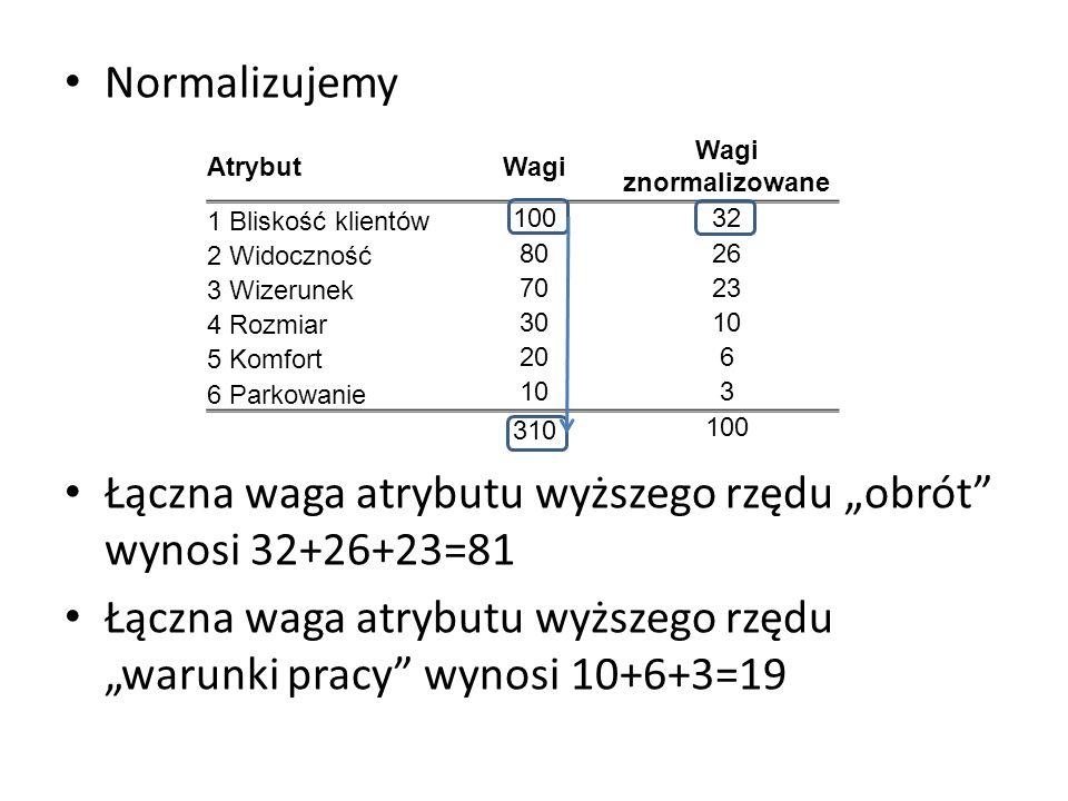Normalizujemy Łączna waga atrybutu wyższego rzędu obrót wynosi 32+26+23=81 Łączna waga atrybutu wyższego rzędu warunki pracy wynosi 10+6+3=19 AtrybutW