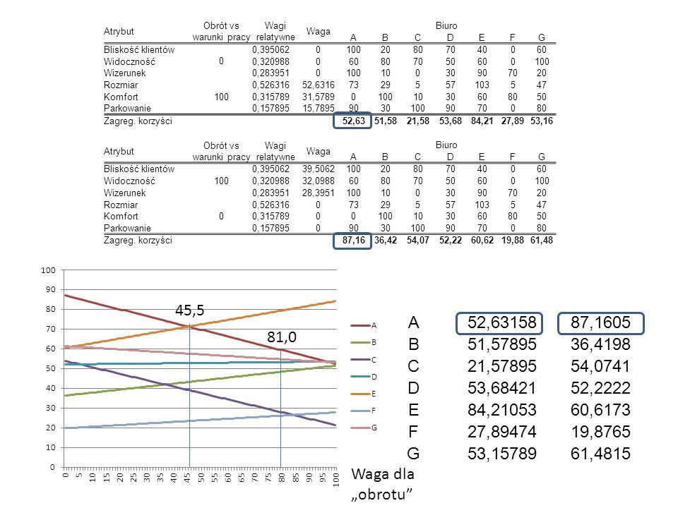 Atrybut Obrót vs warunki pracy Wagi relatywne Waga Biuro ABCDEFG Bliskość klientów 0 0,395062010020807040060 Widoczność0,320988060807050600100 Wizerun