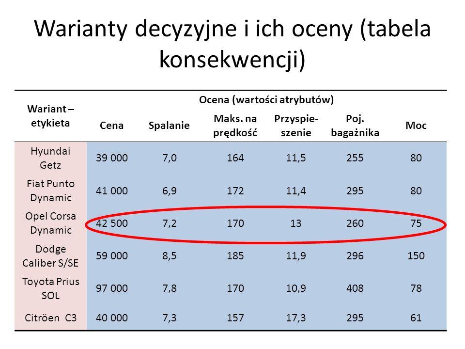 Warianty decyzyjne i ich oceny (tabela konsekwencji) Wariant – etykieta Ocena (wartości atrybutów) CenaSpalanie Maks. na prędkość Przyspie- szenie Poj