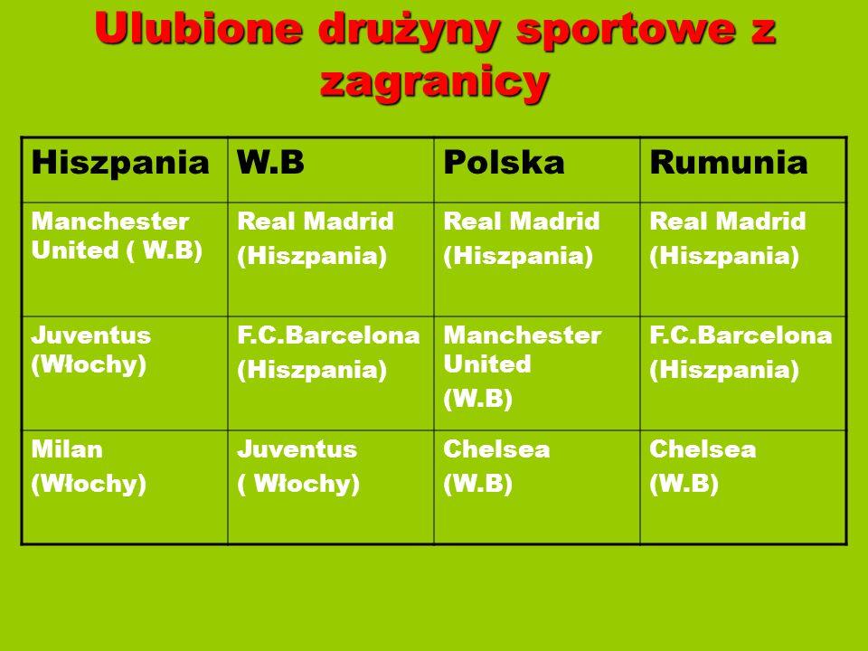 Ulubione drużyny sportowe z zagranicy HiszpaniaW.BPolskaRumunia Manchester United ( W.B) Real Madrid (Hiszpania) Real Madrid (Hiszpania) Real Madrid (