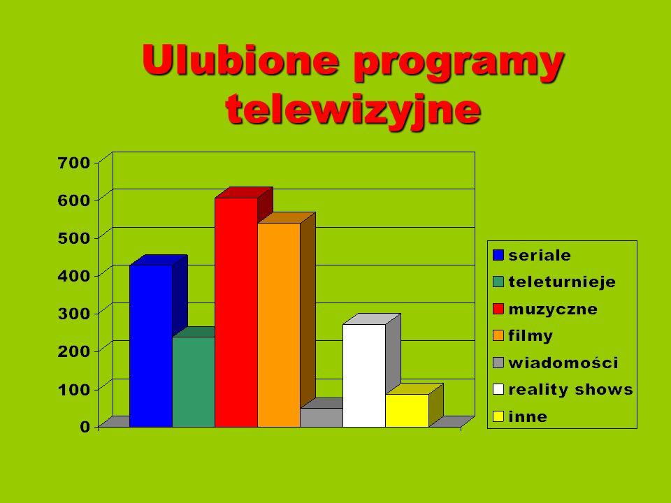 Ulubione programy telewizyjne