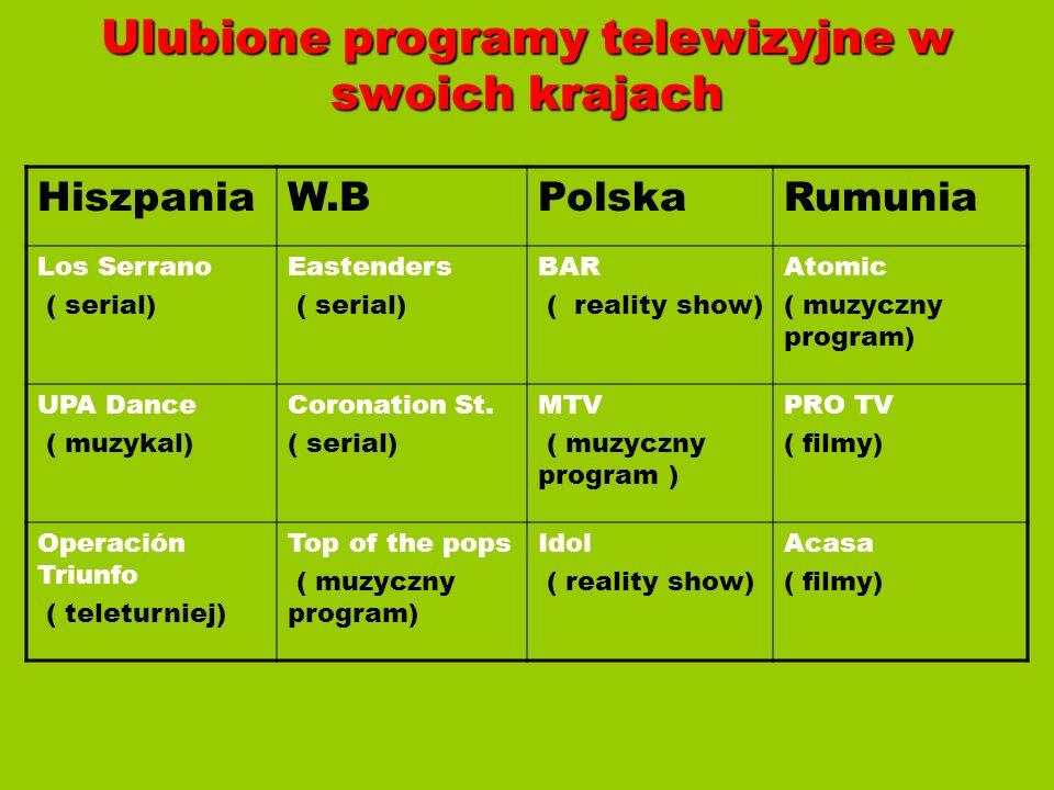 Ulubione programy telewizyjne w swoich krajach HiszpaniaW.BPolskaRumunia Los Serrano ( serial) Eastenders ( serial) BAR ( reality show) Atomic ( muzyc