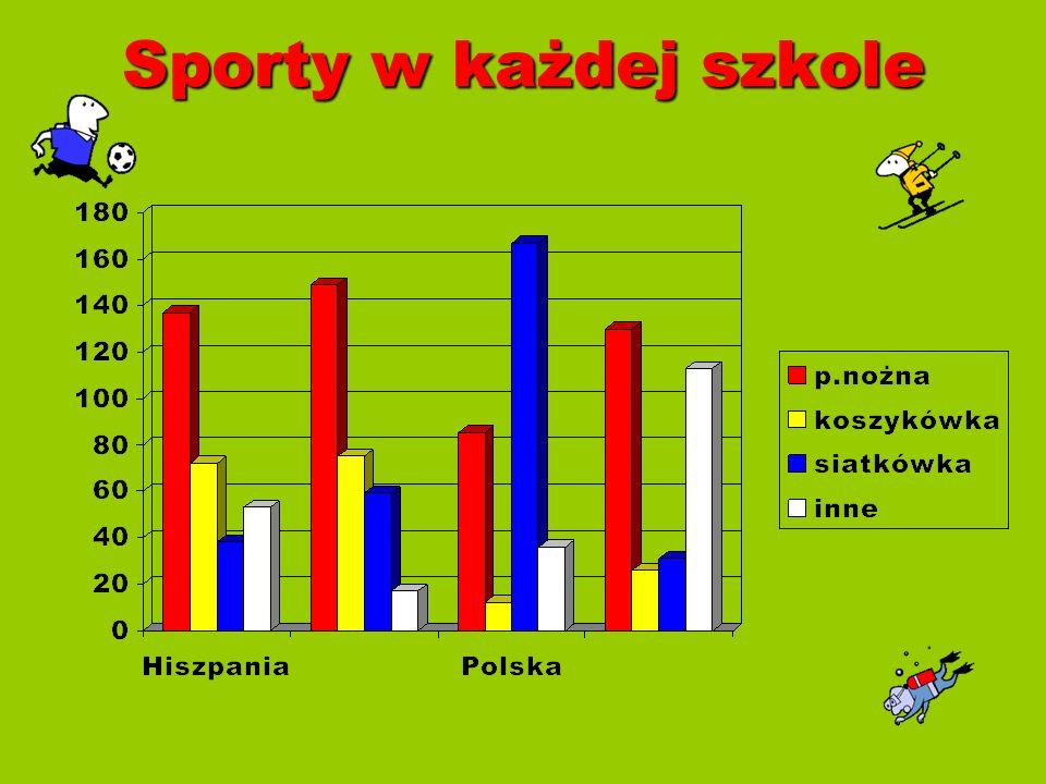 Sporty w każdej szkole