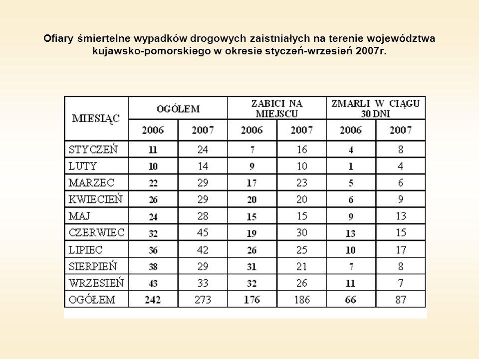 Ofiary śmiertelne wypadków drogowych zaistniałych na terenie województwa kujawsko-pomorskiego w okresie styczeń-wrzesień 2007r.