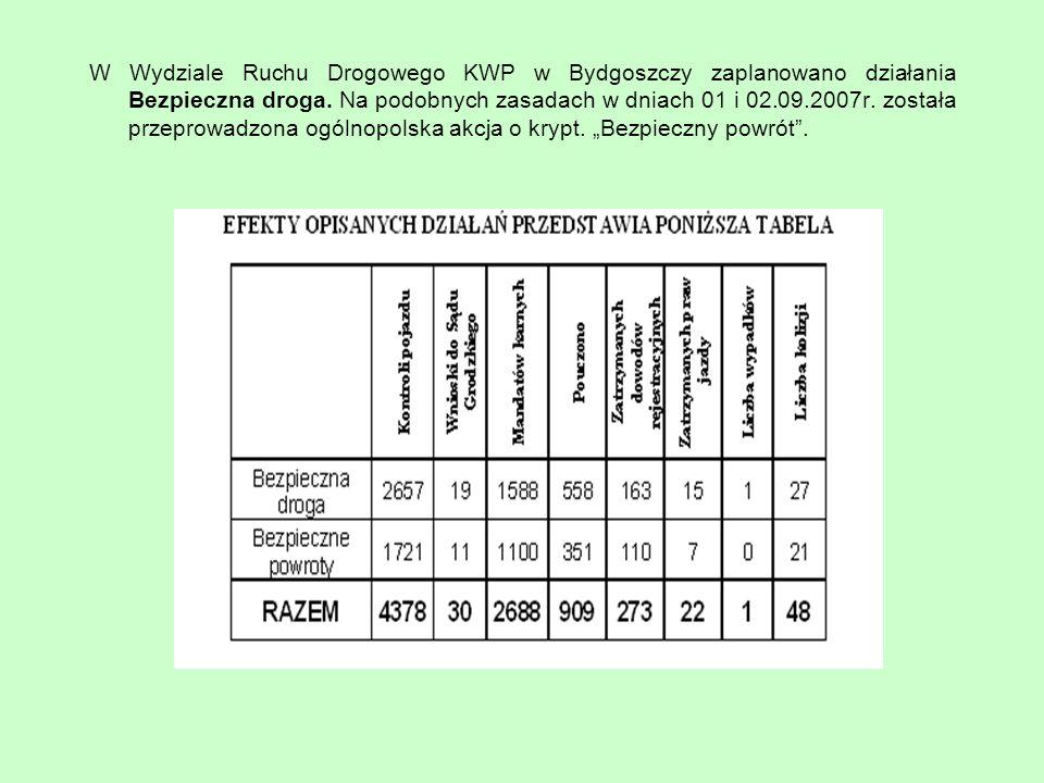 W Wydziale Ruchu Drogowego KWP w Bydgoszczy zaplanowano działania Bezpieczna droga. Na podobnych zasadach w dniach 01 i 02.09.2007r. została przeprowa