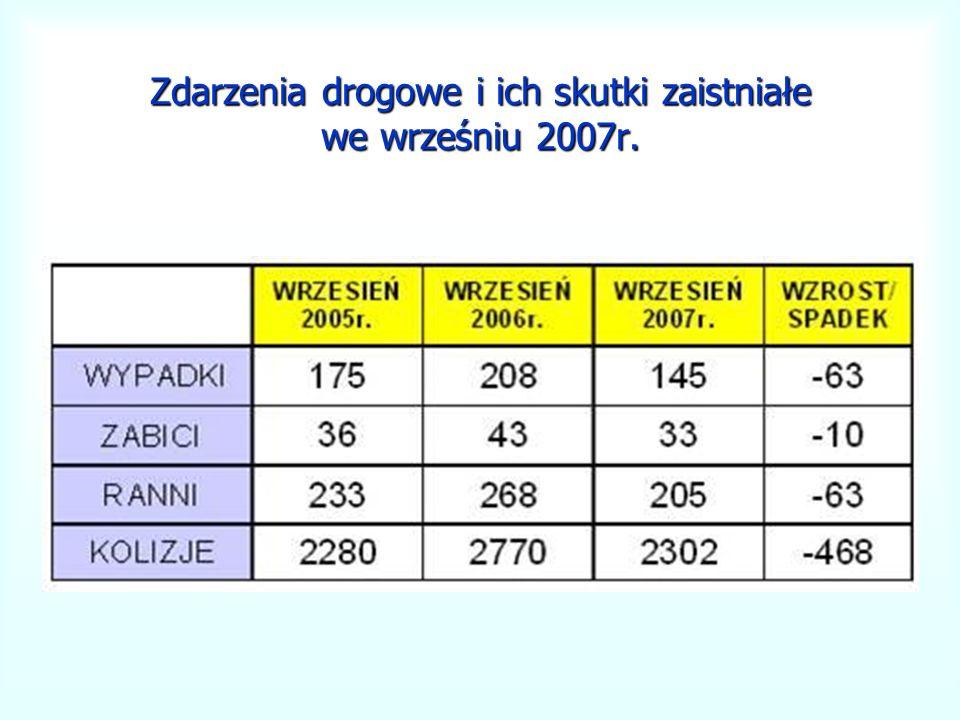 Zdarzenia drogowe i ich skutki zaistniałe we wrześniu 2007r.