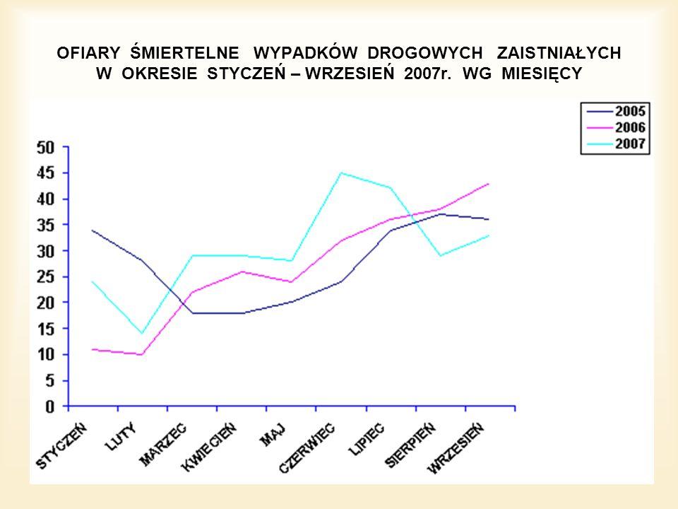 OFIARY ŚMIERTELNE WYPADKÓW DROGOWYCH ZAISTNIAŁYCH W OKRESIE STYCZEŃ – WRZESIEŃ 2007r. WG MIESIĘCY