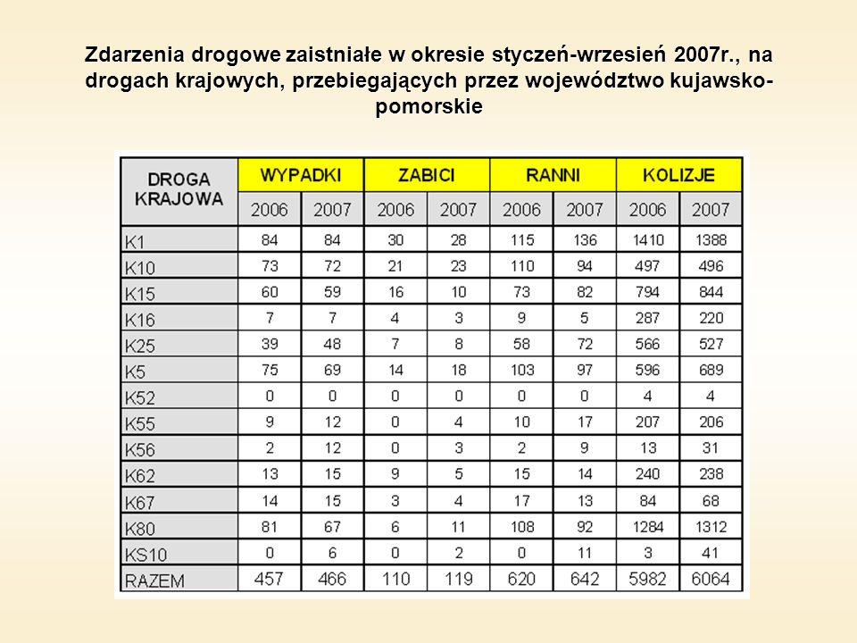Zdarzenia drogowe zaistniałe w okresie styczeń-wrzesień 2007r., na drogach krajowych, przebiegających przez województwo kujawsko- pomorskie