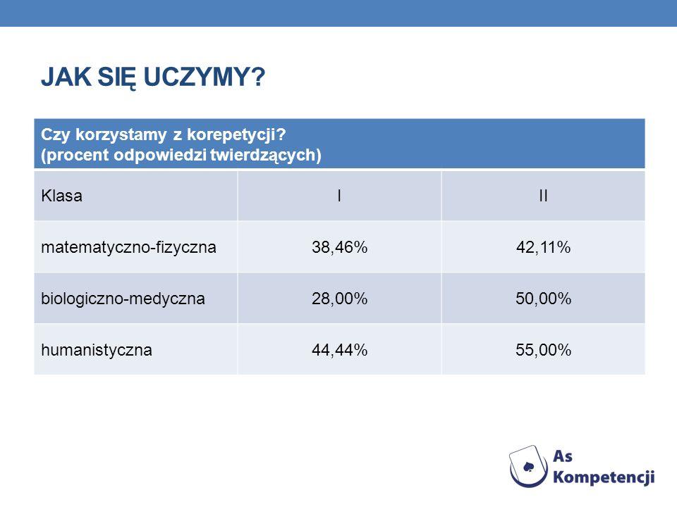 JAK SIĘ UCZYMY? Czy korzystamy z korepetycji? (procent odpowiedzi twierdzących) KlasaIII matematyczno-fizyczna38,46%42,11% biologiczno-medyczna28,00%5