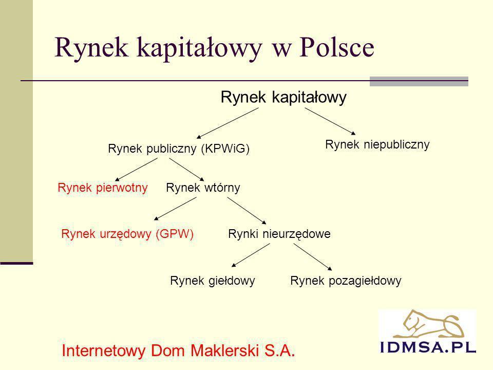 2 Rynek kapitałowy w Polsce Rynek kapitałowy Rynek publiczny (KPWiG) Rynek niepubliczny Rynek pierwotnyRynek wtórny Rynek urzędowy (GPW)Rynki nieurzędowe Rynek giełdowyRynek pozagiełdowy Internetowy Dom Maklerski S.A.