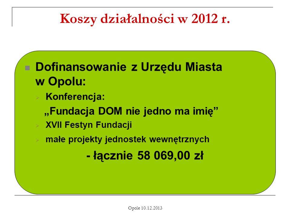 Opole 10.12.2013 Koszy działalności w 2012 r.
