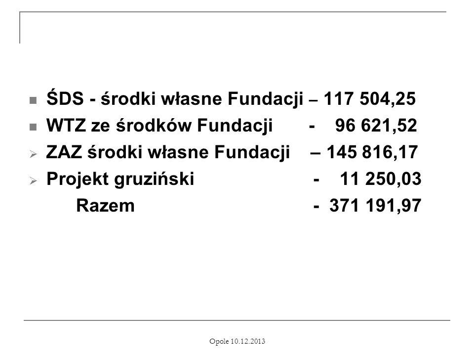 Opole 10.12.2013 ŚDS - środki własne Fundacji – 117 504,25 WTZ ze środków Fundacji - 96 621,52 ZAZ środki własne Fundacji – 145 816,17 Projekt gruzińs
