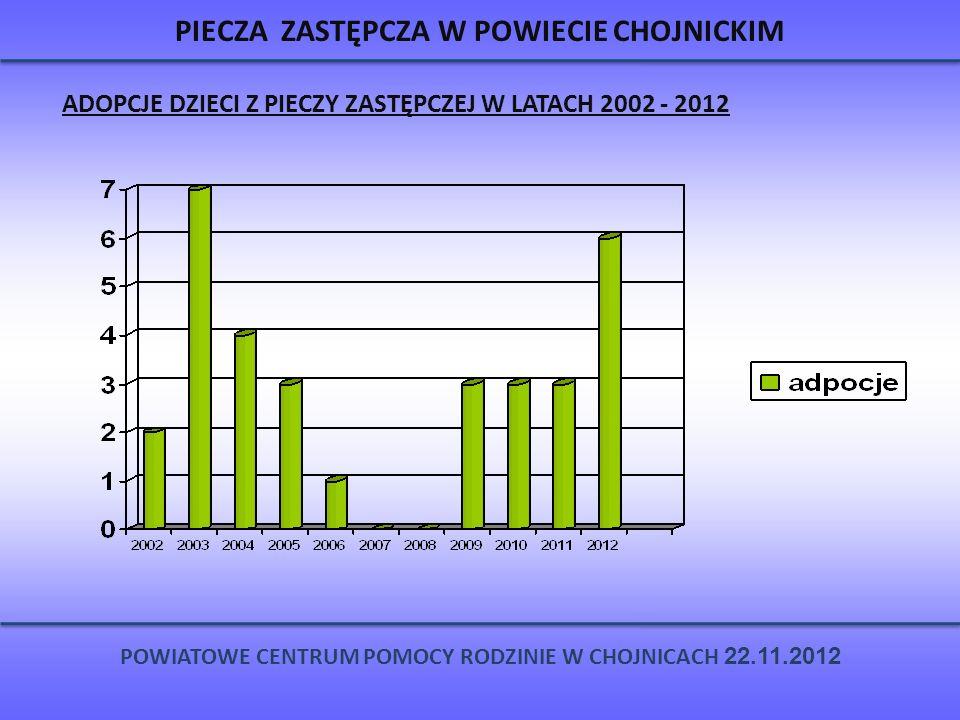 PIECZA ZASTĘPCZA W POWIECIE CHOJNICKIM ADOPCJE DZIECI Z PIECZY ZASTĘPCZEJ W LATACH 2002 - 2012 POWIATOWE CENTRUM POMOCY RODZINIE W CHOJNICACH 22.11.20