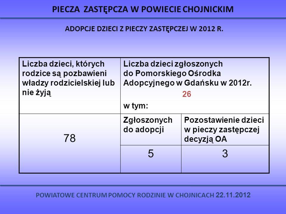 PIECZA ZASTĘPCZA W POWIECIE CHOJNICKIM ADOPCJE DZIECI Z PIECZY ZASTĘPCZEJ W 2012 R. POWIATOWE CENTRUM POMOCY RODZINIE W CHOJNICACH 22.11.2012 Liczba d