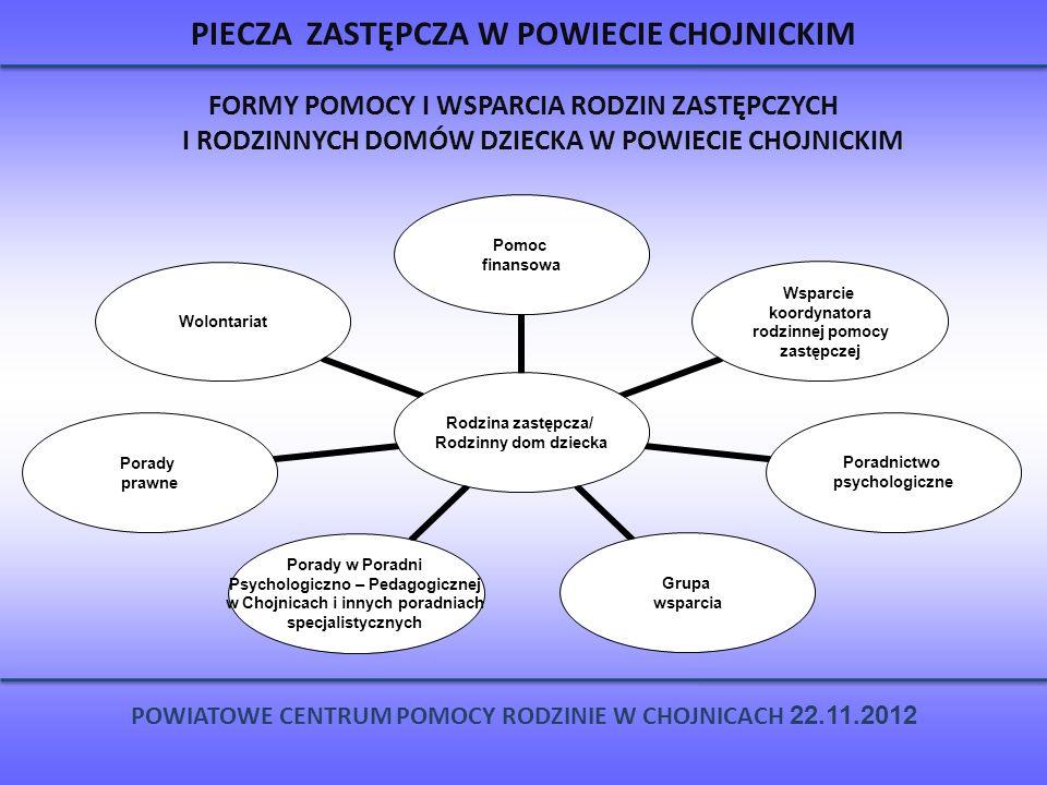 PIECZA ZASTĘPCZA W POWIECIE CHOJNICKIM FORMY POMOCY I WSPARCIA RODZIN ZASTĘPCZYCH I RODZINNYCH DOMÓW DZIECKA W POWIECIE CHOJNICKIM POWIATOWE CENTRUM P