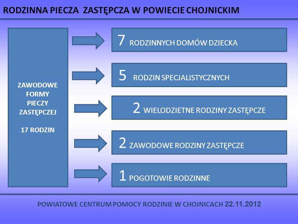 RODZINNA PIECZA ZASTĘPCZA W POWIECIE CHOJNICKIM POWIATOWE CENTRUM POMOCY RODZINIE W CHOJNICACH 22.11.2012 ZAWODOWE FORMY PIECZY ZASTĘPCZEJ 17 RODZIN 7