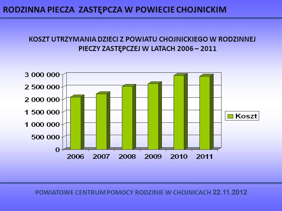 RODZINNA PIECZA ZASTĘPCZA W POWIECIE CHOJNICKIM KOSZT UTRZYMANIA DZIECI Z POWIATU CHOJNICKIEGO W RODZINNEJ PIECZY ZASTĘPCZEJ W LATACH 2006 – 2011 POWI