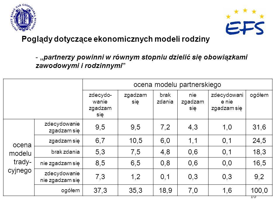 10 Poglądy dotyczące ekonomicznych modeli rodziny - partnerzy powinni w równym stopniu dzielić się obowiązkami zawodowymi i rodzinnymi ocena modelu pa