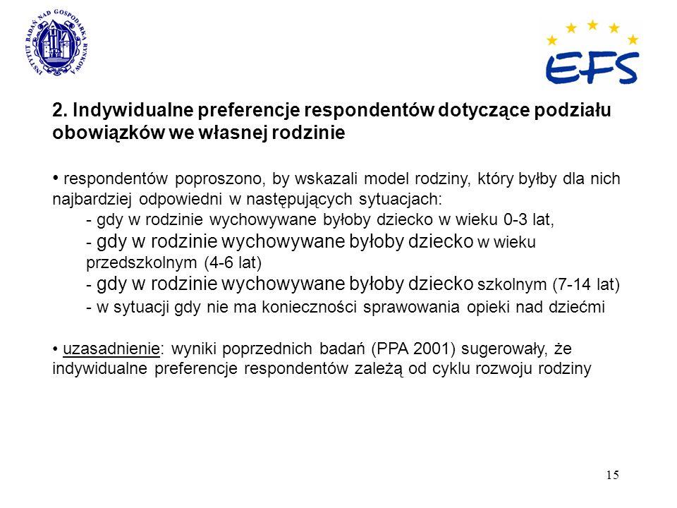 15 2. Indywidualne preferencje respondentów dotyczące podziału obowiązków we własnej rodzinie respondentów poproszono, by wskazali model rodziny, któr