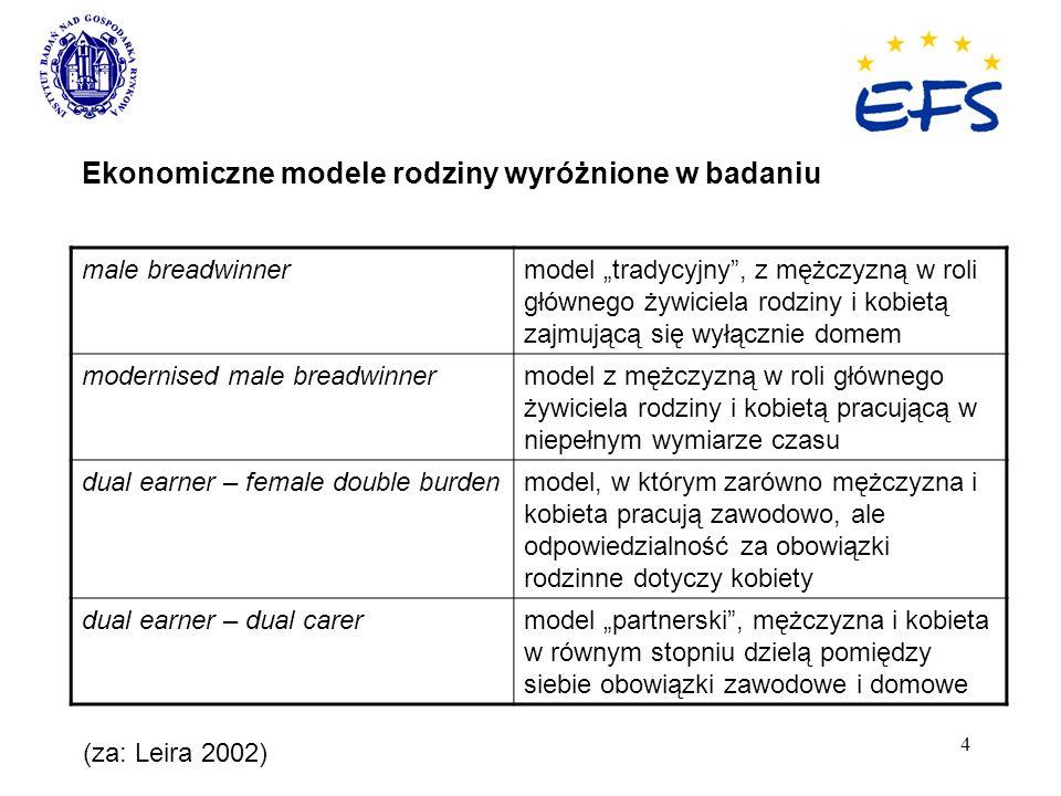 4 Ekonomiczne modele rodziny wyróżnione w badaniu male breadwinnermodel tradycyjny, z mężczyzną w roli głównego żywiciela rodziny i kobietą zajmującą