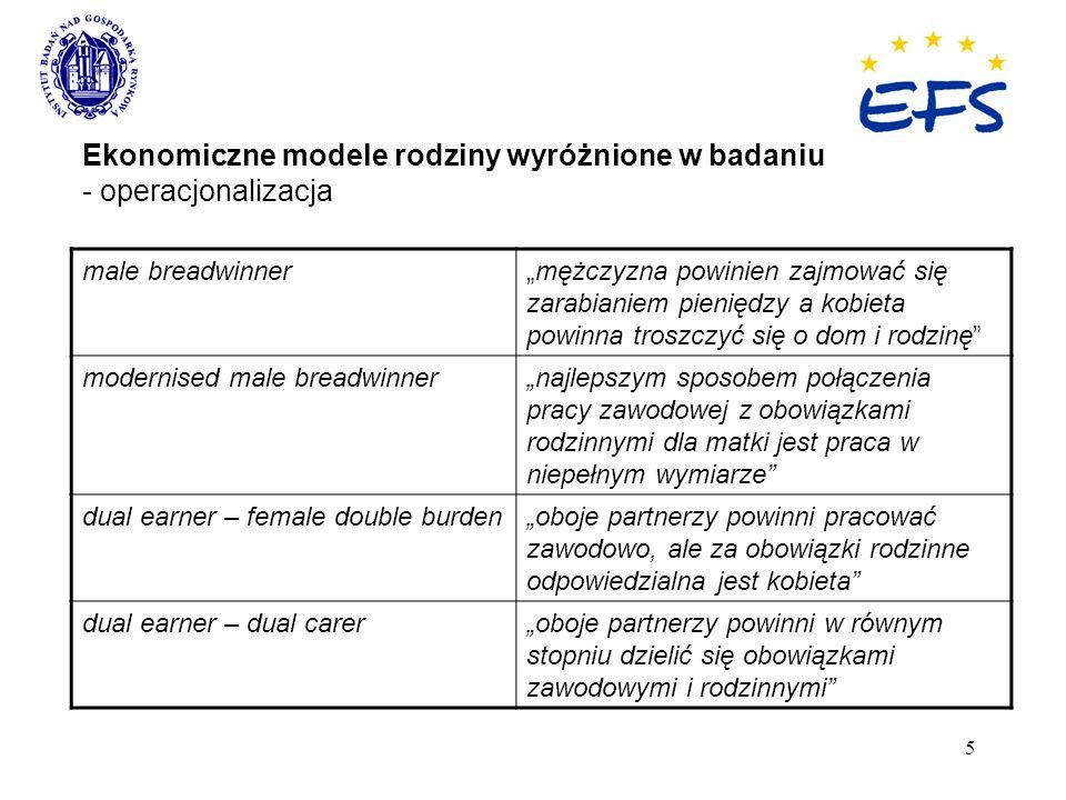 5 Ekonomiczne modele rodziny wyróżnione w badaniu - operacjonalizacja male breadwinnermężczyzna powinien zajmować się zarabianiem pieniędzy a kobieta