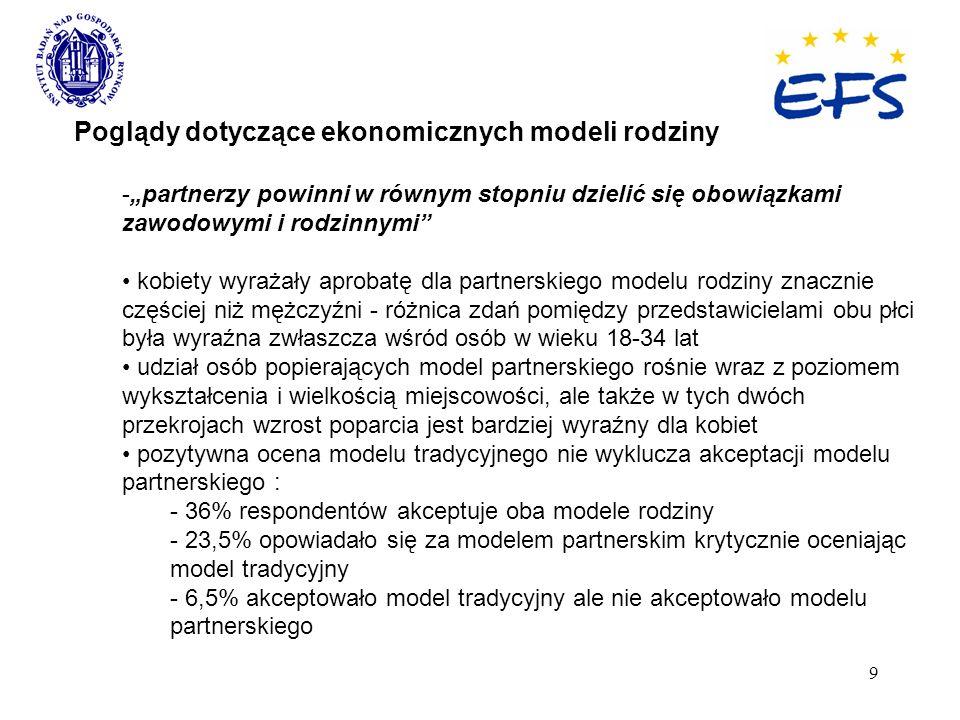 9 Poglądy dotyczące ekonomicznych modeli rodziny -partnerzy powinni w równym stopniu dzielić się obowiązkami zawodowymi i rodzinnymi kobiety wyrażały