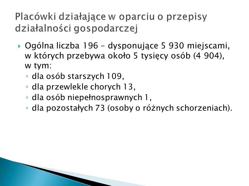 Ogólna liczba 196 – dysponujące 5 930 miejscami, w których przebywa około 5 tysięcy osób (4 904), w tym: dla osób starszych 109, dla przewlekle choryc