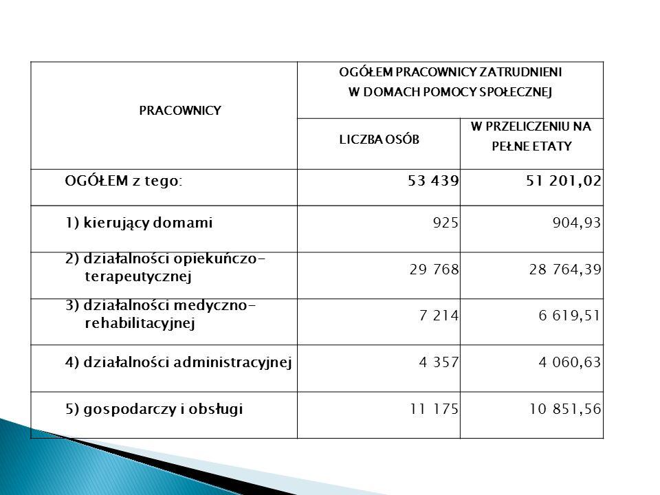 PRACOWNICY OGÓŁEM PRACOWNICY ZATRUDNIENI W DOMACH POMOCY SPOŁECZNEJ LICZBA OSÓB W PRZELICZENIU NA PEŁNE ETATY OGÓŁEM z tego:53 43951 201,02 1) kierują