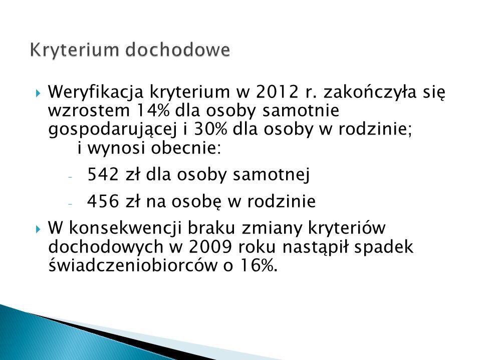 Weryfikacja kryterium w 2012 r. zakończyła się wzrostem 14% dla osoby samotnie gospodarującej i 30% dla osoby w rodzinie; i wynosi obecnie: 542 zł dla