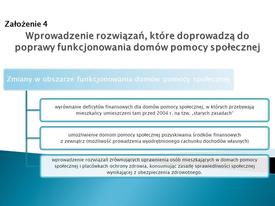 Założenie 4 Wprowadzenie rozwiązań, które doprowadzą do poprawy funkcjonowania domów pomocy społecznej Zmiany w obszarze funkcjonowania domów pomocy s