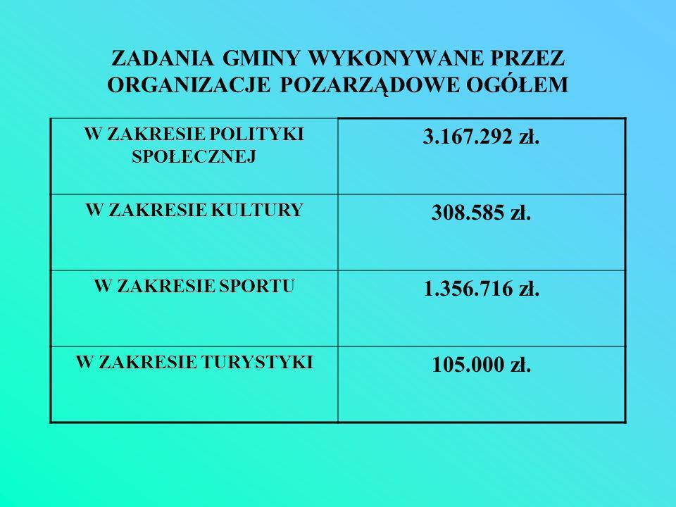 ZADANIA GMINY WYKONYWANE PRZEZ ORGANIZACJE POZARZĄDOWE OGÓŁEM W ZAKRESIE POLITYKI SPOŁECZNEJ 3.167.292 zł.